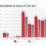 Delitos a la baja durante primeros meses del año en SLP