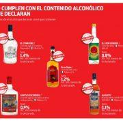 ESTAS BEBIDAS NO CUMPLEN CON EL CONTENIDO ALCOHÓLICO QUE DECLARAN